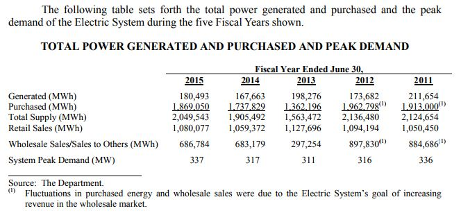 Glendale Electric Usage
